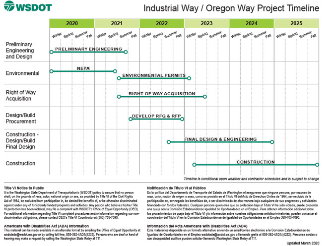 Project schedule 2020 through 2025 shows preliminary engineering through summer 2021, environmental permitting until winter 2023, right of way acquisition summer 2021 through spring 2023, and construction starting by spring 2023 and ending in late 2025.