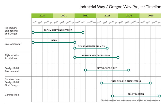 The Industrial Way/Oregon Way Project Timeline includes: Preliminary Engineering planned from Winter 2020 to Spring 2022. Environmental Permitting is planned from Winter 2022 to Spring 2023. Right of Way acquisition is planned from Winter 2022 to Fall 2023. Design/Build and Procurement is planned from Spring 2022 to Spring 2024. Final Design and Engineering is planned from Sinter 2023 to Spring 2025. Construction is planned from Fall 2023 to Fall 2025.